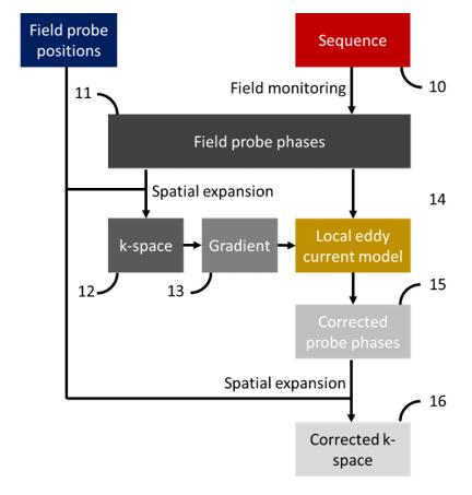 Multi-band spiral trajectory.
