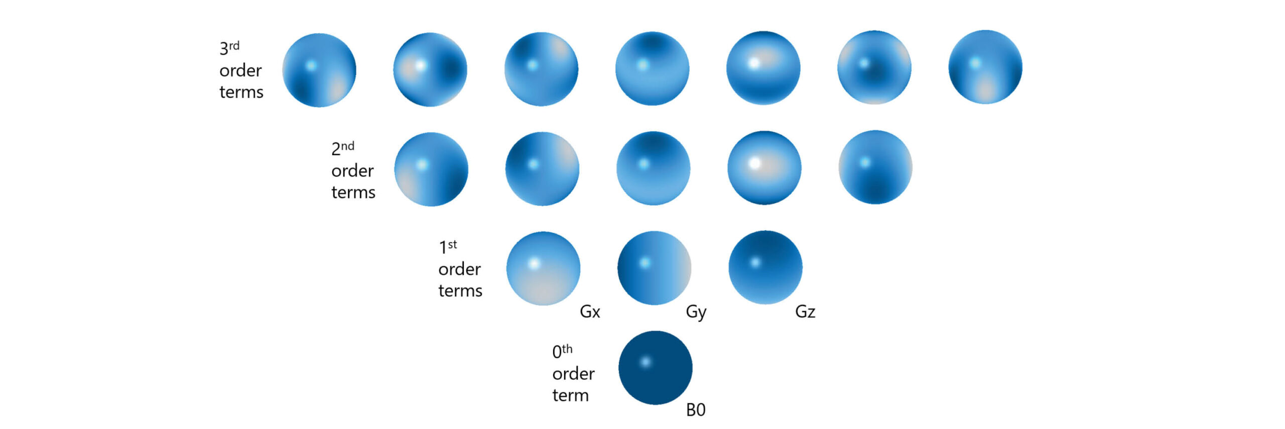 Spherical harmonic basis functions up to third order