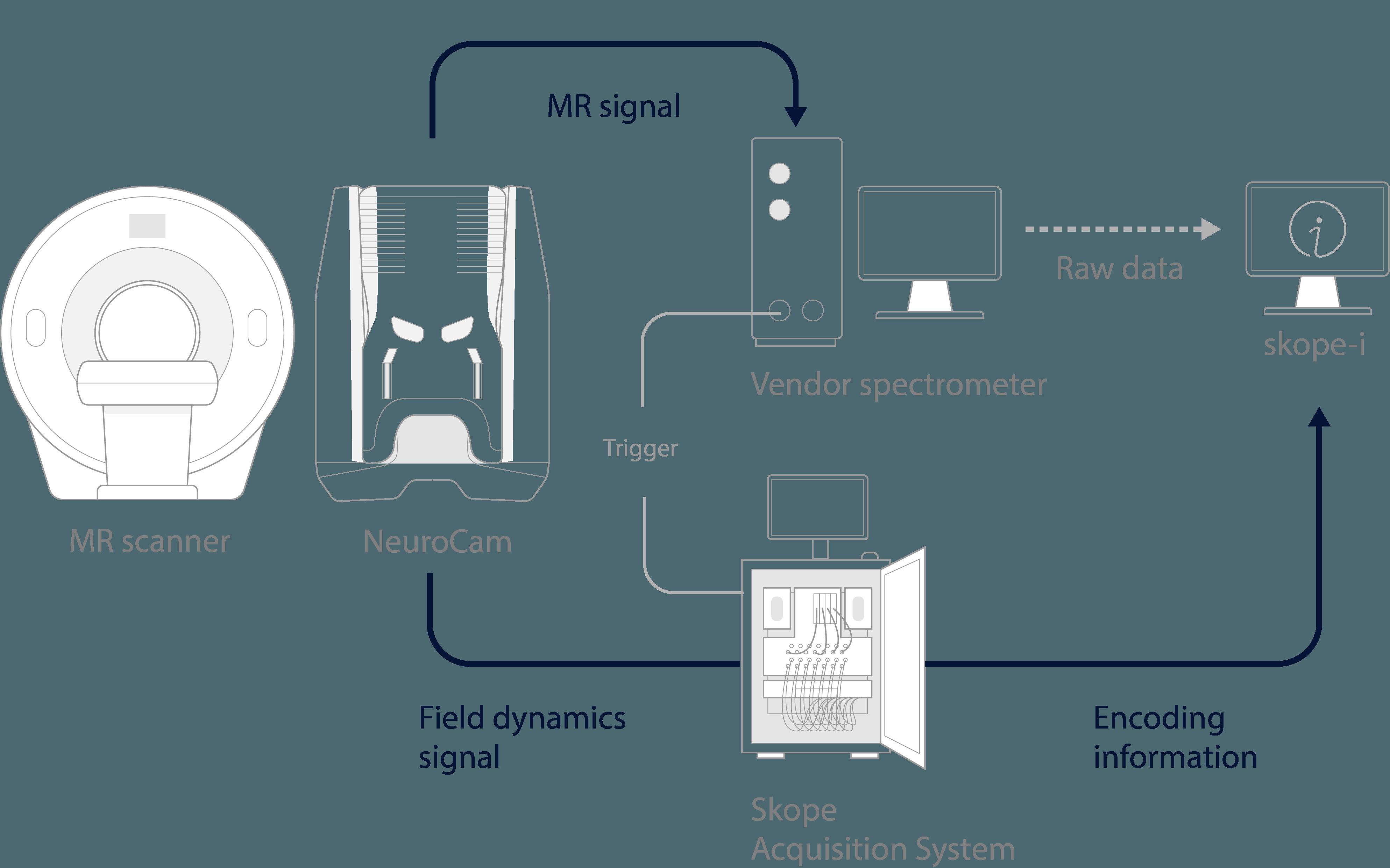 Integration Diagram into MRI Setup with NeuroCam