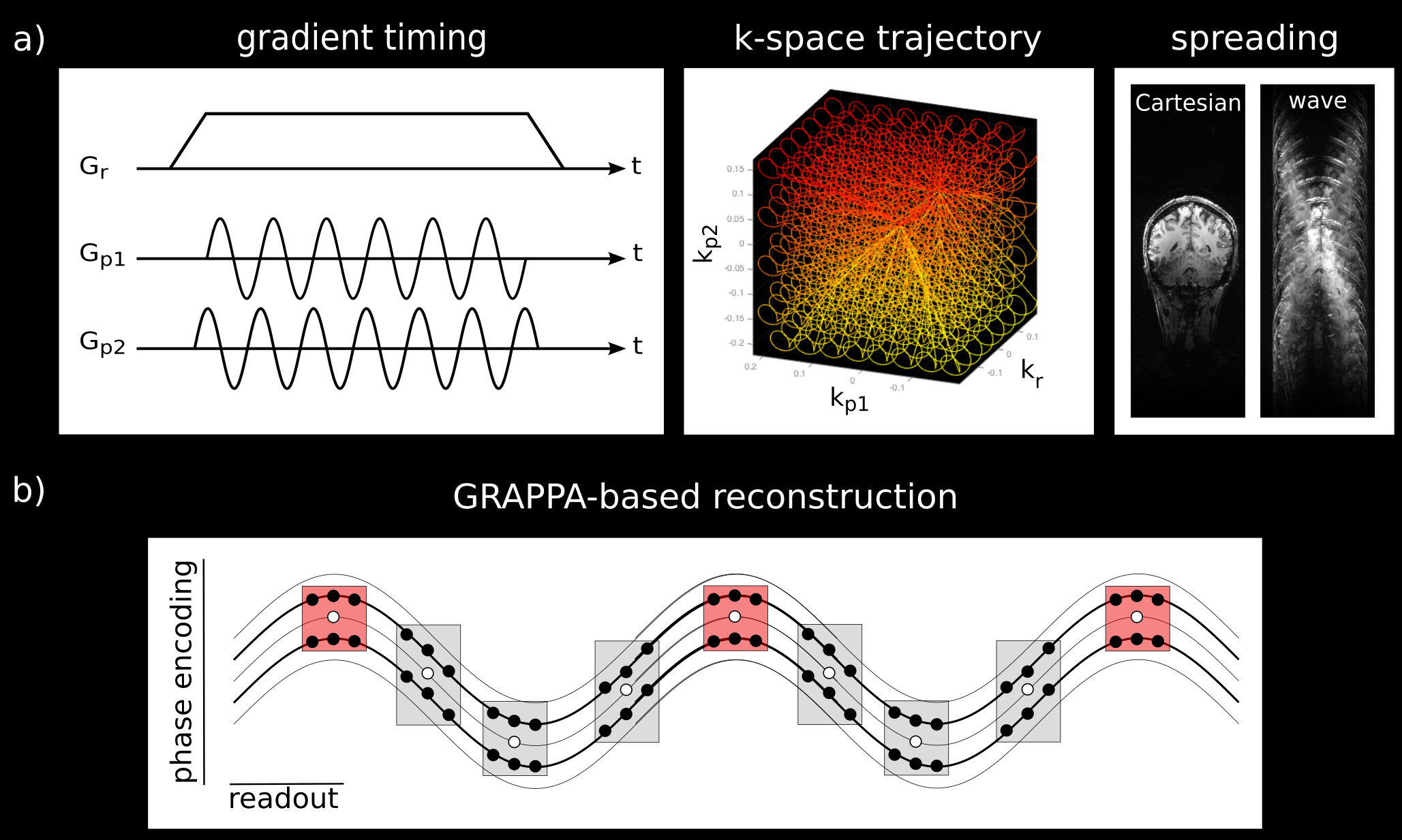 a) Schematic description of an acquisition with wave sampling. Oscillating phase encoding gradients during the readout process (left) result in corkscrew k-space trajectories (middle) and wave spreading in the readout direction of the image (right). b) For the GRAPPA-based wave-CAIPI reconstruction, multiple reconstruction kernels are required along the readout direction.